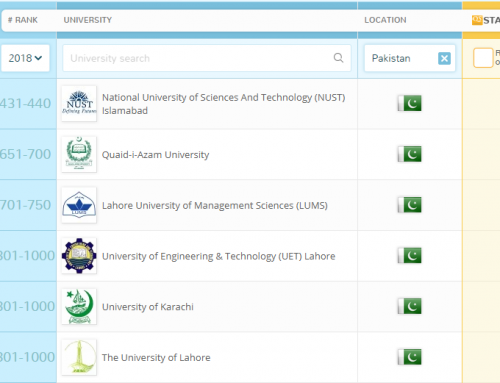 Six Pakistani universities made into top 1000 of QS World University Ranking for year 2018